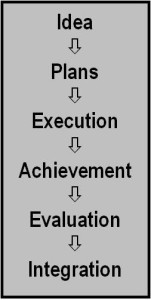Execution Diagram