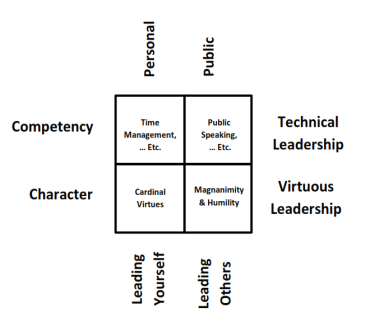 The Leadership Cultivation Matrix