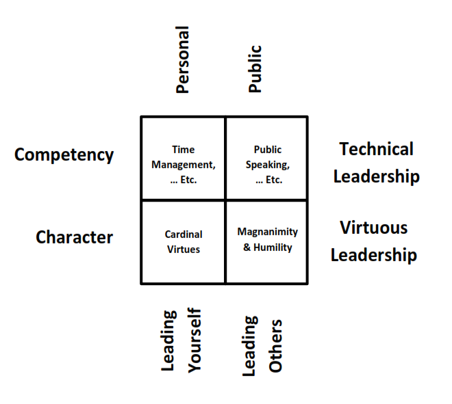 The Cultivation Quadrants – Assessing Areas for Leadership Growth